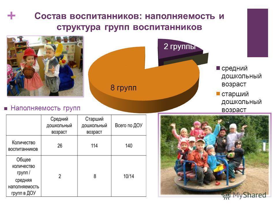 + Состав воспитанников: наполняемость и структура групп воспитанников Наполняемость групп