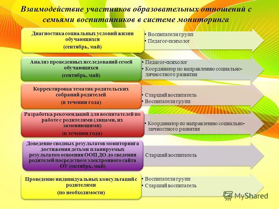 Взаимодействие участников образовательных отношений с семьями воспитанников в системе мониторинга