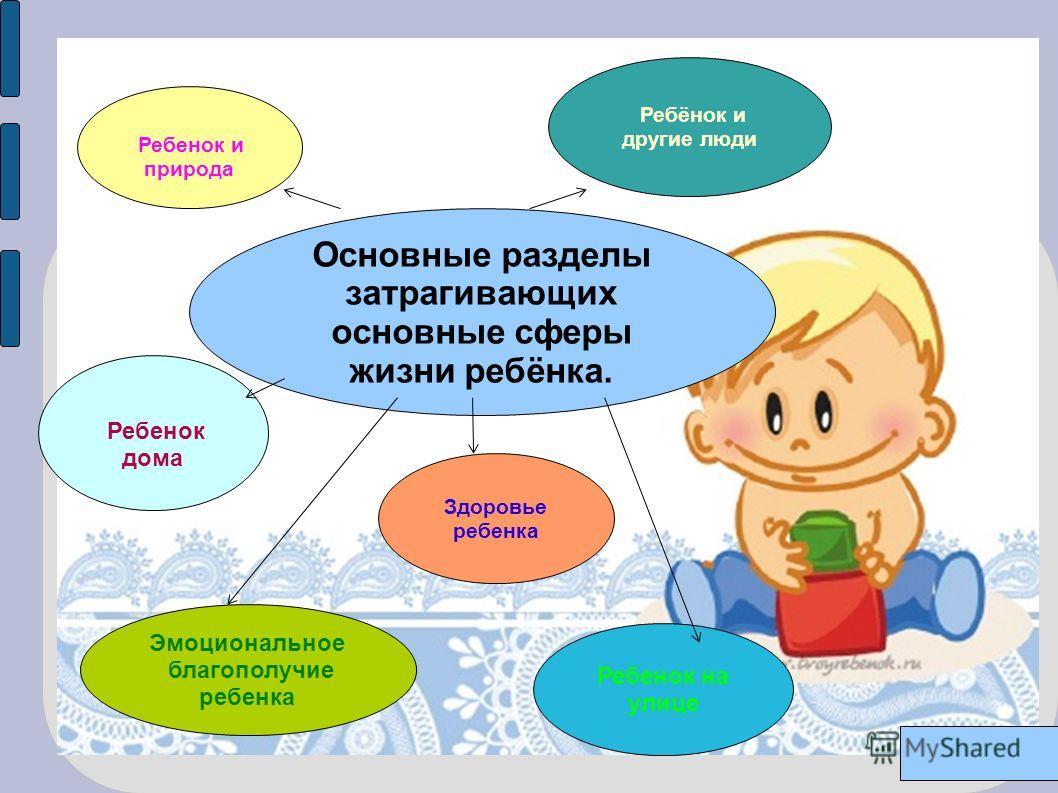 Основные разделы затрагивающих основные сферы жизни ребёнка. Ребенок и природа Ребёнок и другие люди Здоровье ребенка Ребенок дома Эмоциональное благополучие ребенка Ребенок на улице