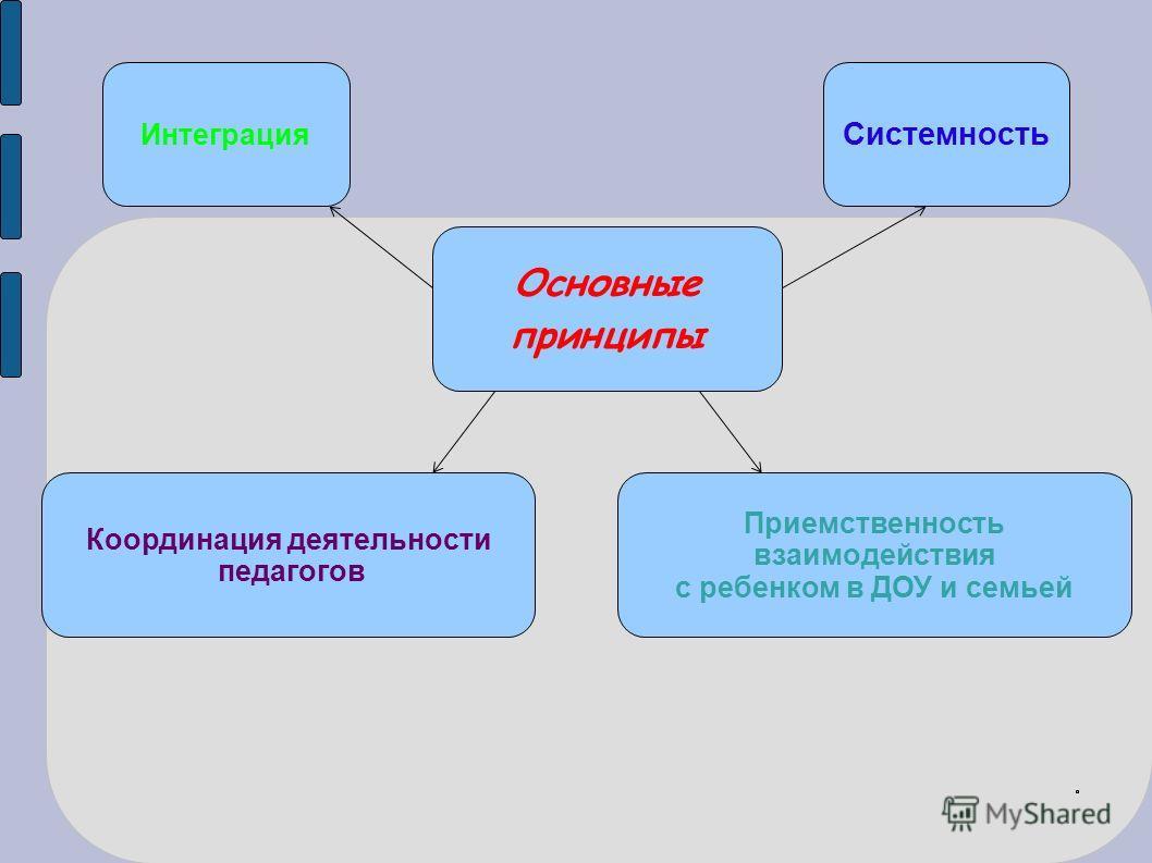Основные принципы Интеграция Координация деятельности педагогов Системность Приемственность взаимодействия с ребенком в ДОУ и семьей