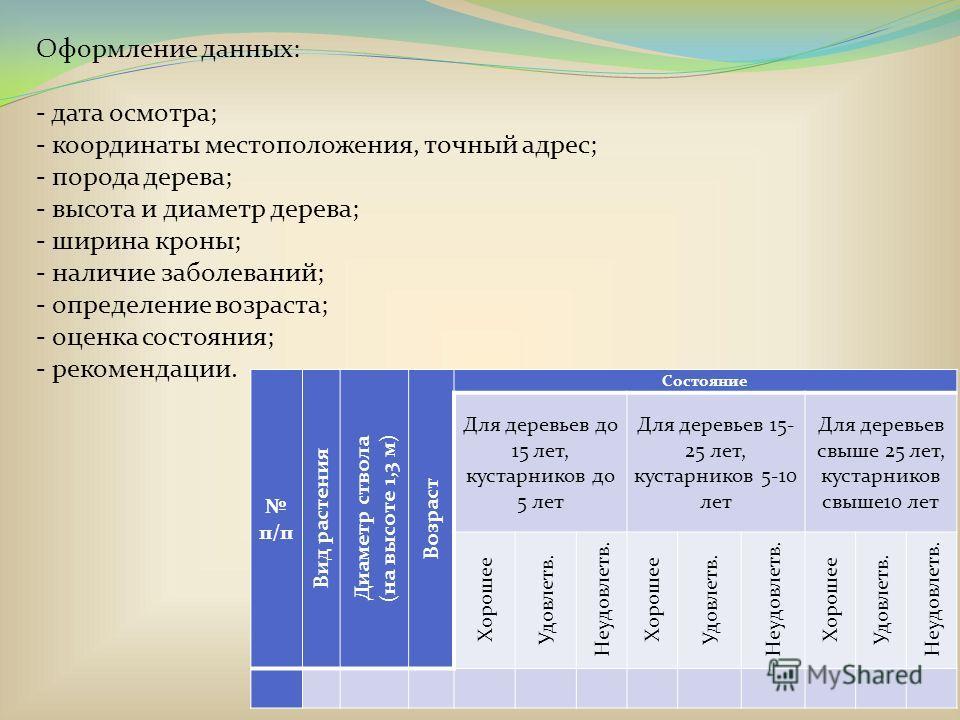 Оформление данных: - дата осмотра; - координаты местоположения, точный адрес; - порода дерева; - высота и диаметр дерева; - ширина кроны; - наличие заболеваний; - определение возраста; - оценка состояния; - рекомендации. п/п Вид растения Диаметр ство