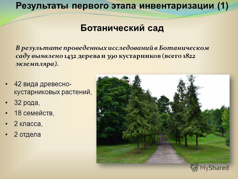 Результаты первого этапа инвентаризации (1) Ботанический сад 42 вида древесно- кустарниковых растений, 32 рода, 18 семейств, 2 класса, 2 отдела В результате проведенных исследований в Ботаническом саду выявлено 1432 дерева и 390 кустарников (всего 18