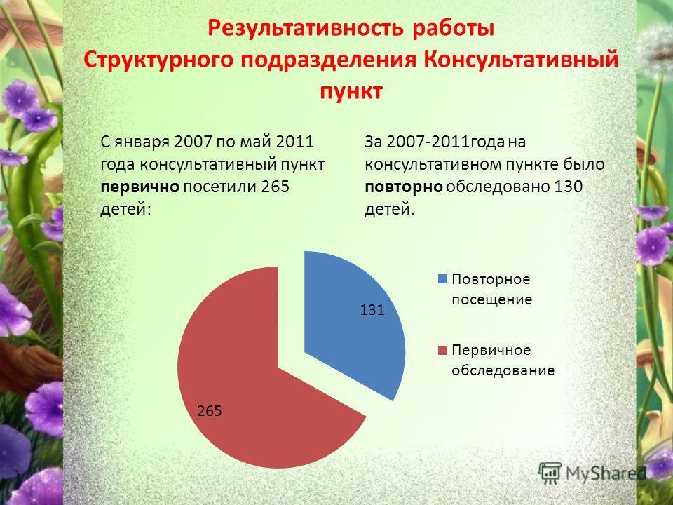 Результативность работы Структурного подразделения Консультативный пункт С января 2007 по май 2011 года консультативный пункт первично посетили 265 детей: За 2007-2011года на консультативном пункте было повторно обследовано 130 детей.