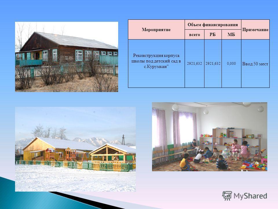Мероприятие Объем финансирования Примечание всегоРБМБ Реконструкция корпуса школы под детский сад в с.Курумкан 2921,632 0,000 Ввод 50 мест
