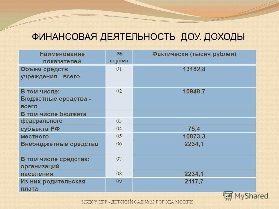 МБДОУ ЦРР - ДЕТСКИЙ САД 22 ГОРОДА МОЖГИ ФИНАНСОВАЯ ДЕЯТЕЛЬНОСТЬ ДОУ. ДОХОДЫ Наименование показателей строки Фактически Объем средств учреждения –всего 0113182,8 В том числе: Бюджетные средства - всего 0210948,7 В том числе бюджета федерального03 субъ