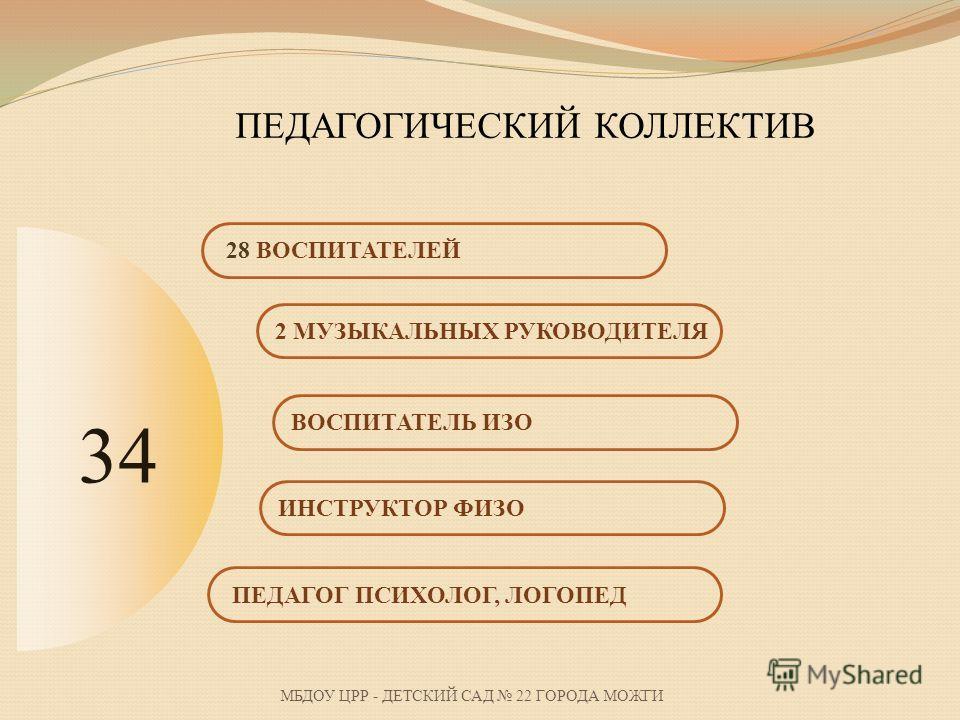 МБДОУ ЦРР - ДЕТСКИЙ САД 22 ГОРОДА МОЖГИ ПЕДАГОГ ПСИХОЛОГ, ЛОГОПЕД ИНСТРУКТОР ФИЗО ВОСПИТАТЕЛЬ ИЗО 2 МУЗЫКАЛЬНЫХ РУКОВОДИТЕЛЯ 28 ВОСПИТАТЕЛЕЙ ПЕДАГОГИЧЕСКИЙ КОЛЛЕКТИВ 34