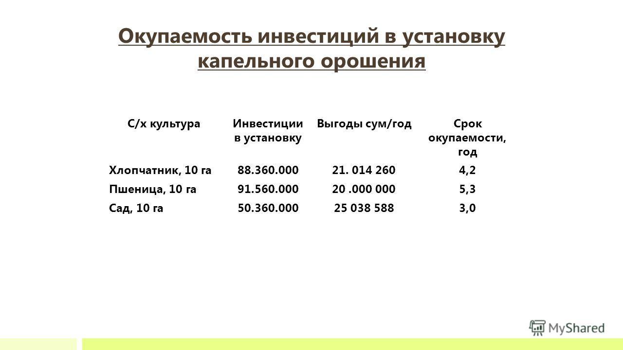 Окупаемость инвестиций в установку капельного орошения С/х культураИнвестиции в установку Выгоды сум/годСрок окупаемости, год Хлопчатник, 10 га88.360.00021. 014 2604,2 Пшеница, 10 га91.560.00020.000 0005,3 Сад, 10 га50.360.00025 038 5883,0
