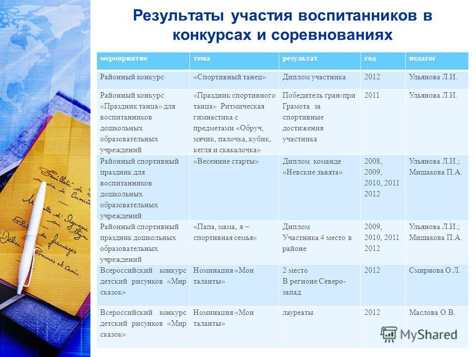 Результаты участия воспитанников в конкурсах в доу