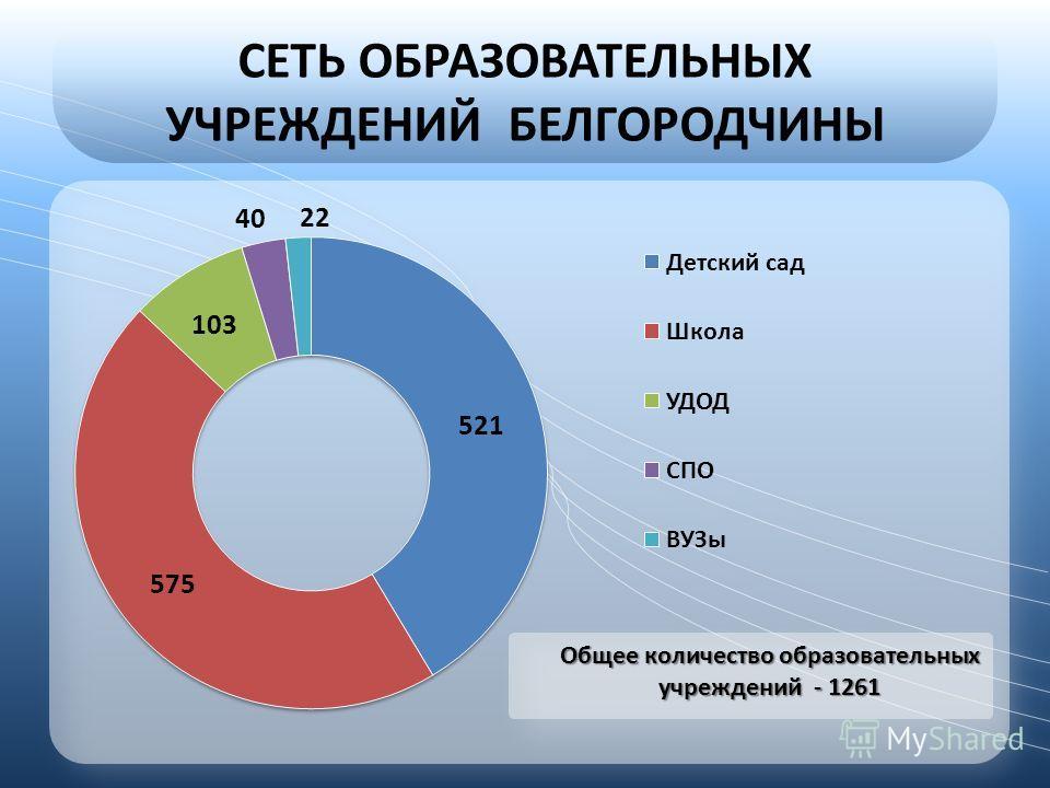 СЕТЬ ОБРАЗОВАТЕЛЬНЫХ УЧРЕЖДЕНИЙ БЕЛГОРОДЧИНЫ Общее количество образовательных учреждений - 1261