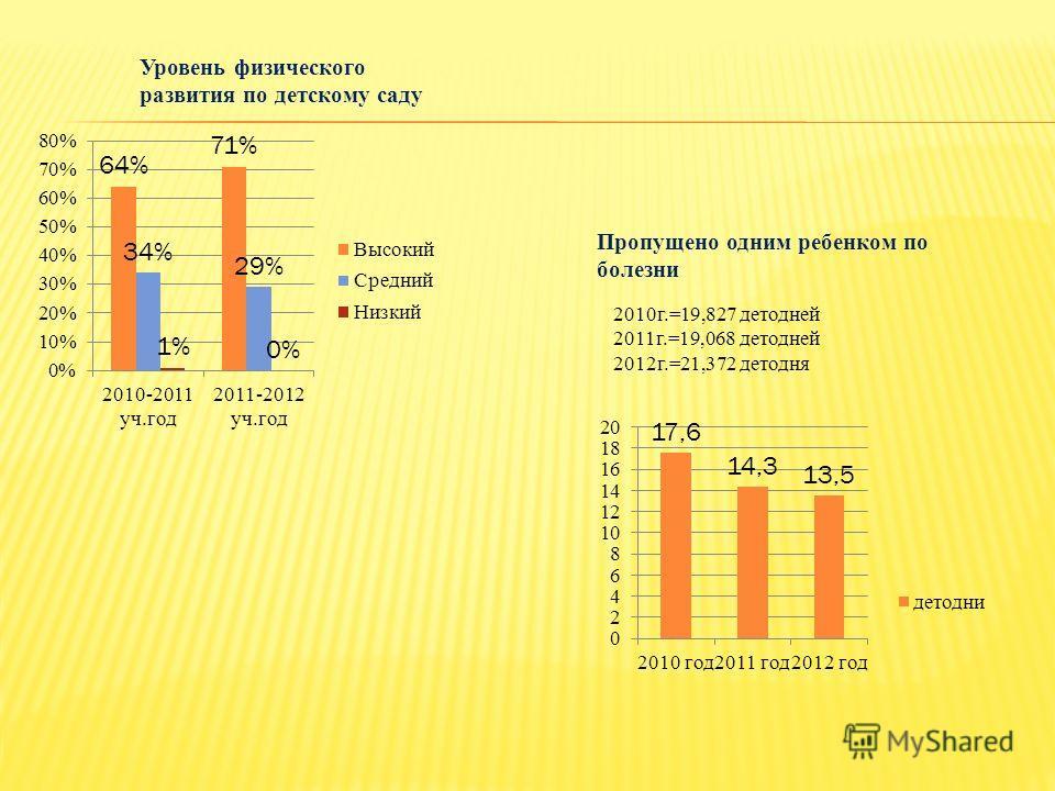 Уровень физического развития по детскому саду Пропущено одним ребенком по болезни 2010г.=19,827 детодней 2011г.=19,068 детодней 2012г.=21,372 детодня