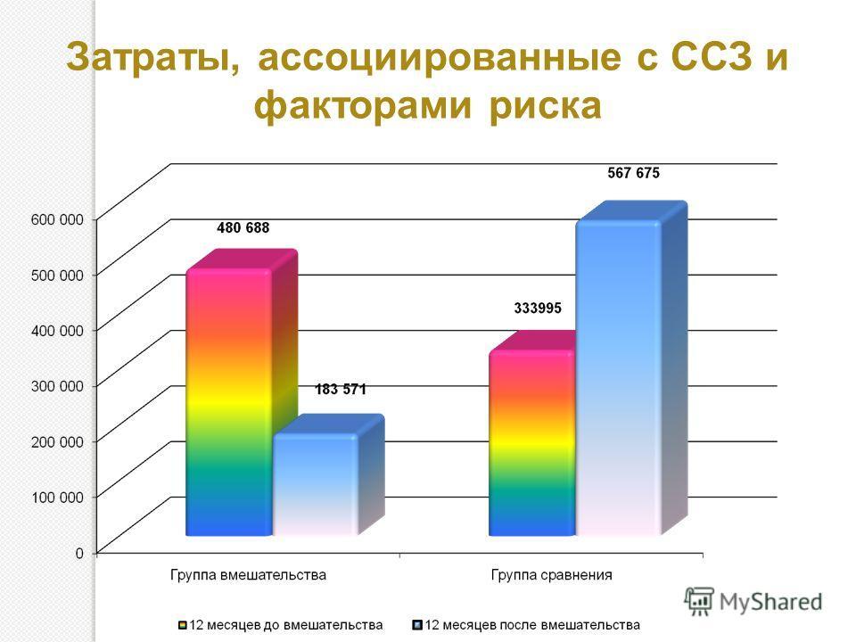 Затраты, ассоциированные с ССЗ и факторами риска