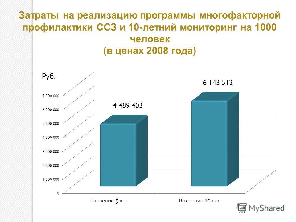 Затраты на реализацию программы многофакторной профилактики ССЗ и 10-летний мониторинг на 1000 человек (в ценах 2008 года) Руб.