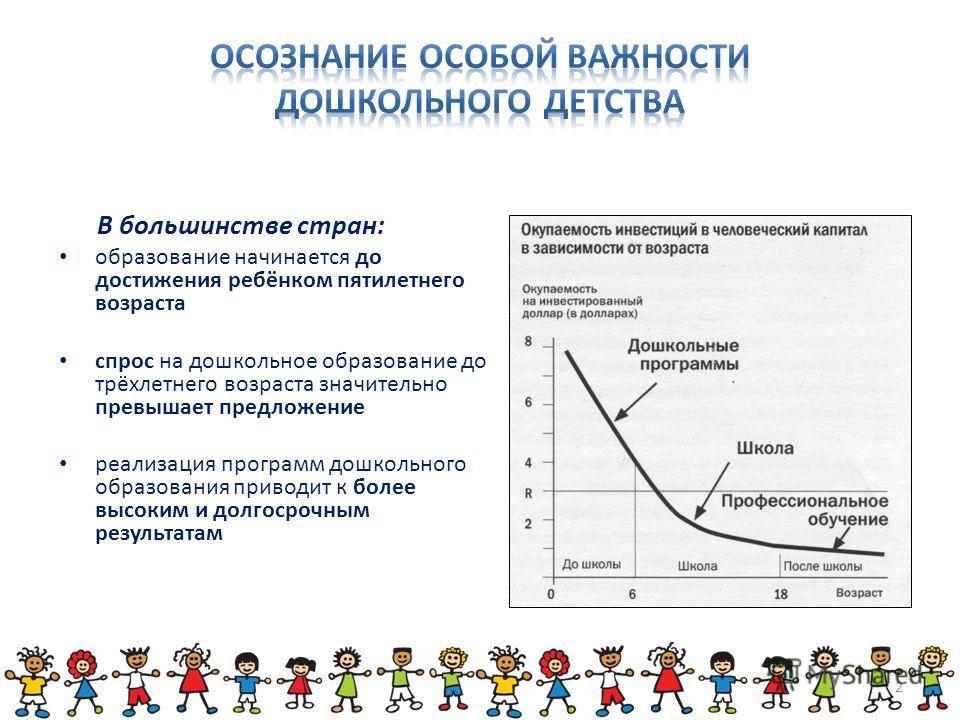 В большинстве стран: образование начинается до достижения ребёнком пятилетнего возраста спрос на дошкольное образование до трёхлетнего возраста значительно превышает предложение pеализация программ дошкольного образования приводит к более высоким и д