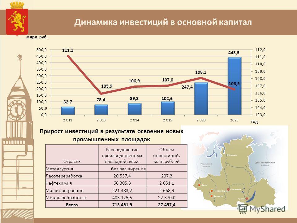 Динамика инвестиций в основной капитал Отрасль Распределение производственных площадей, кв.м. Объем инвестиций, млн. рублей Металлургиябез расширения Лесопереработка20 537,4207,3 Нефтехимия66 305,82 051,1 Машиностроение221 483,22 668,9 Металлообработ