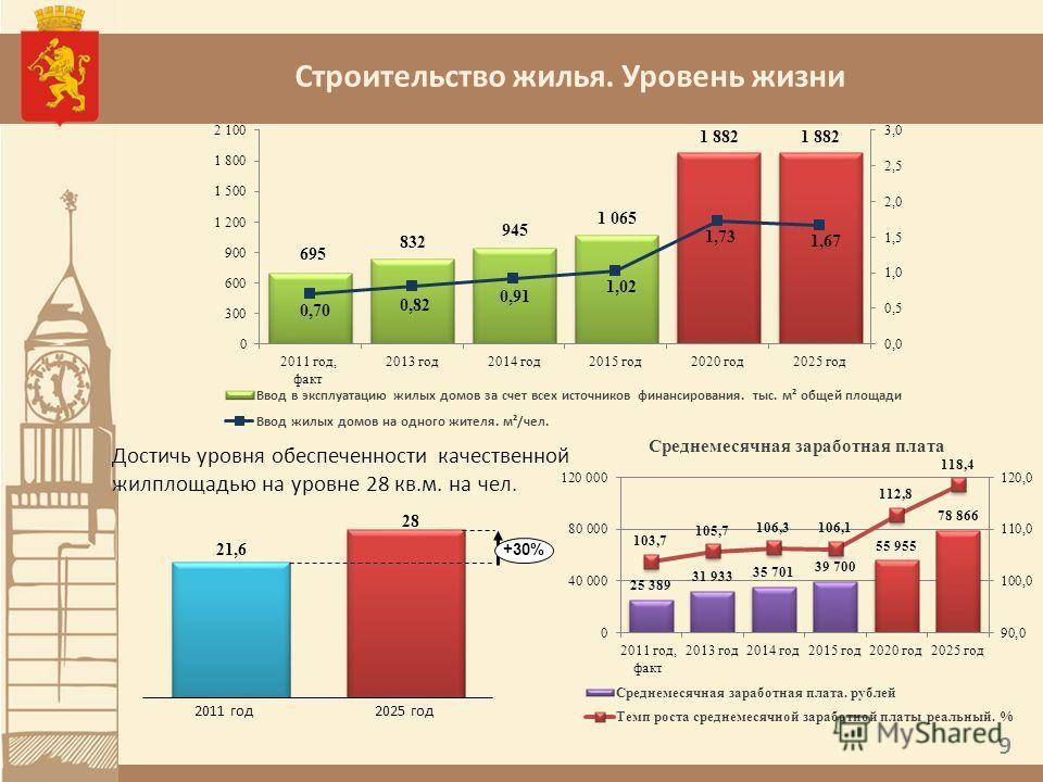 Строительство жилья. Уровень жизни Достичь уровня обеспеченности качественной жилплощадью на уровне 28 кв.м. на чел. +30% 2011 год2025 год 9