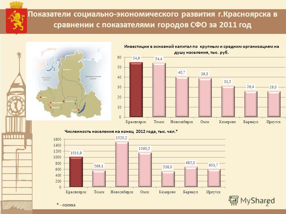Показатели социально-экономического развития г.Красноярска в сравнении с показателями городов СФО за 2011 год 2