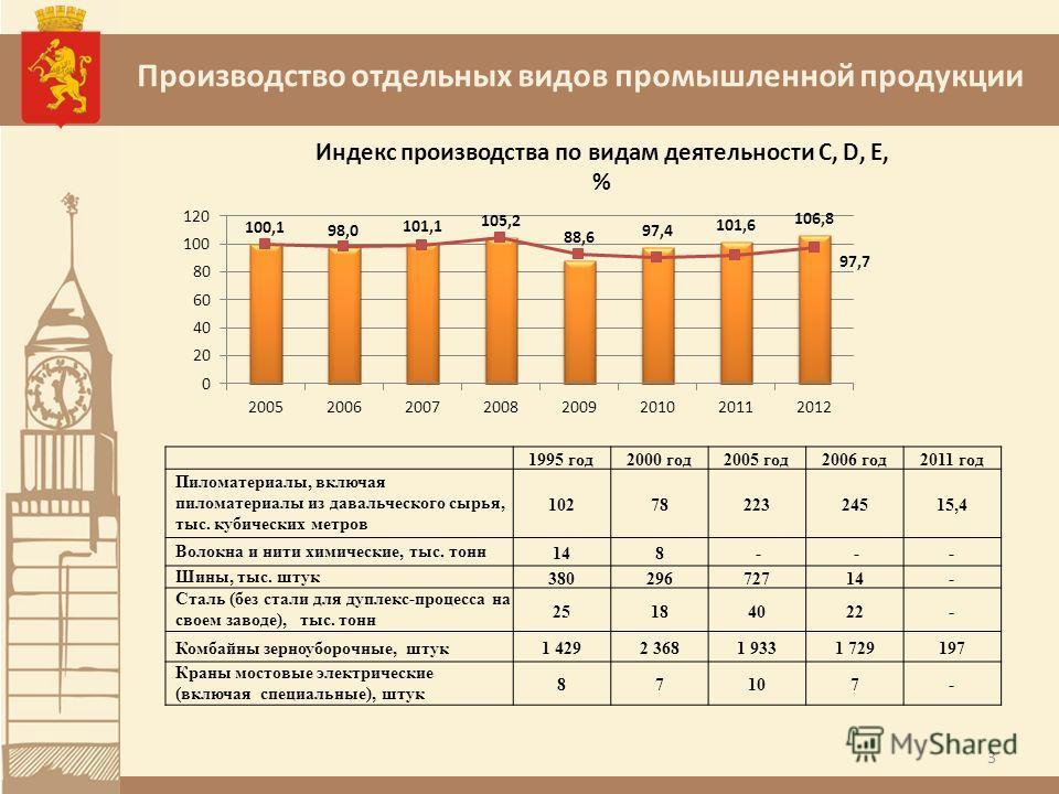 Производство отдельных видов промышленной продукции 3 1995 год2000 год2005 год2006 год2011 год Пиломатериалы, включая пиломатериалы из давальческого сырья, тыс. кубических метров 1027822324515,4 Волокна и нити химические, тыс. тонн148 - -- Шины, тыс.