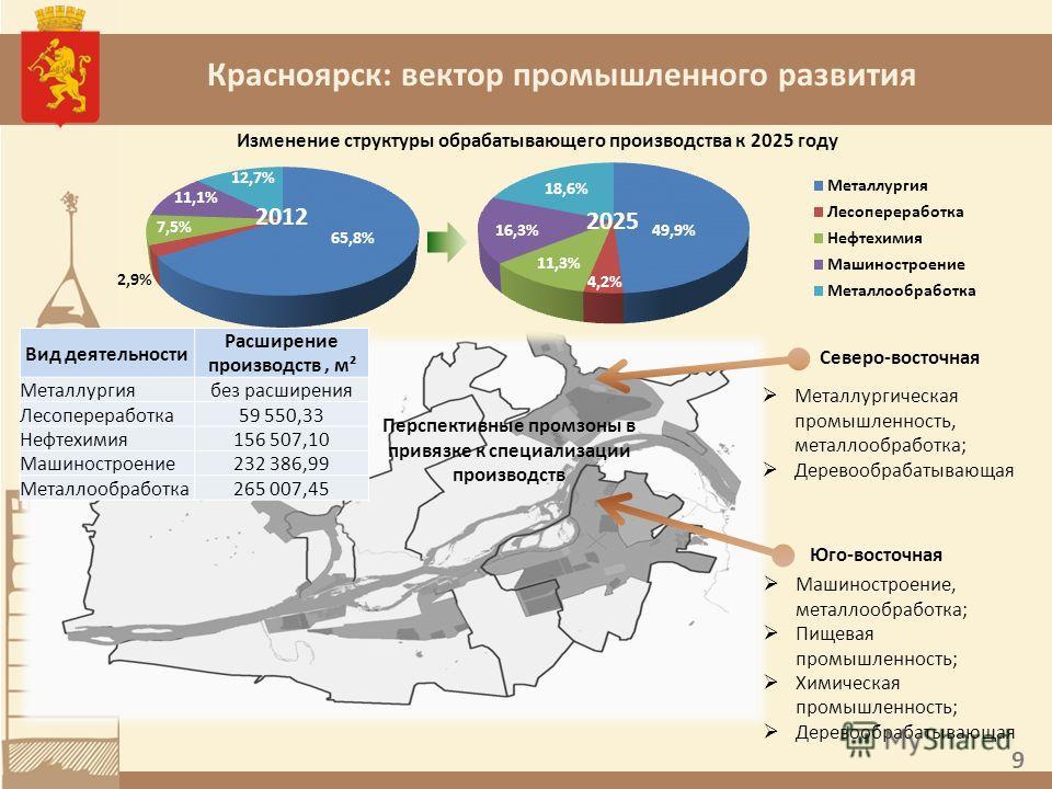 Красноярск: вектор промышленного развития Перспективные промзоны в привязке к специализации производств Северо-восточная Юго-восточная 12,7% 2,9% 7,5% 65,8% 11,1% 18,6% 4,2% 16,3% 11,3% 49,9% Машиностроение, металлообработка; Пищевая промышленность;