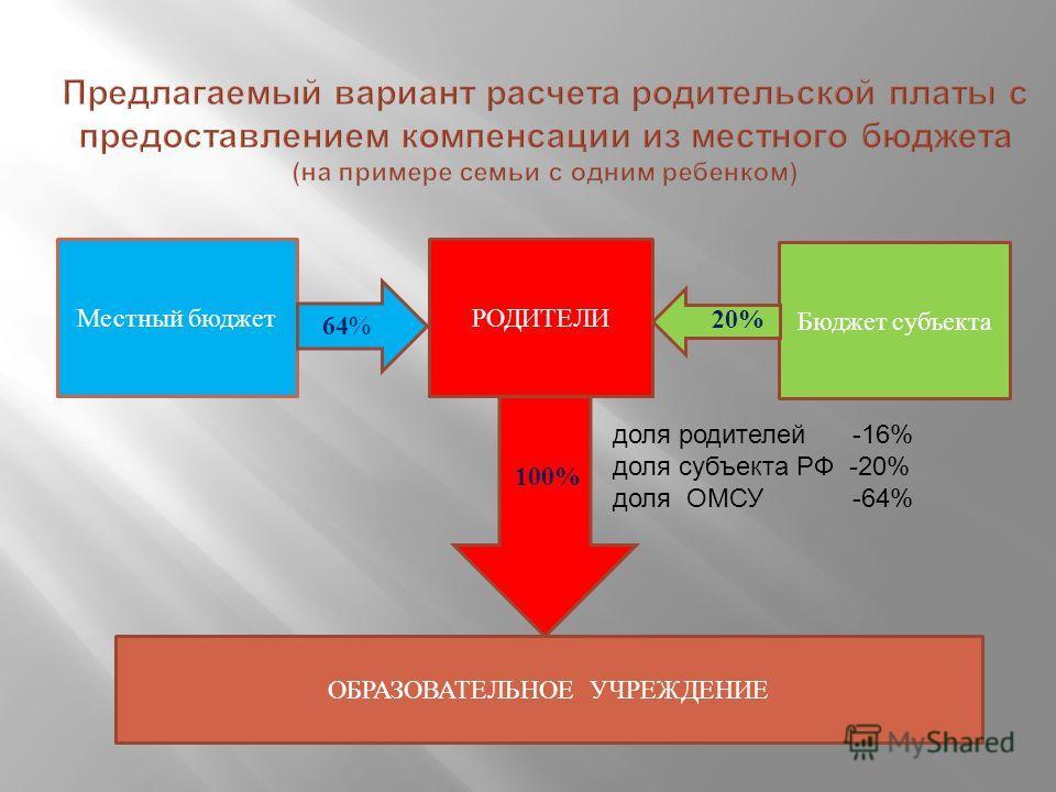 100% Местный бюджетРОДИТЕЛИ Бюджет субъекта ОБРАЗОВАТЕЛЬНОЕ УЧРЕЖДЕНИЕ 64 % 20% доля родителей -16% доля субъекта РФ -20% доля ОМСУ -64%