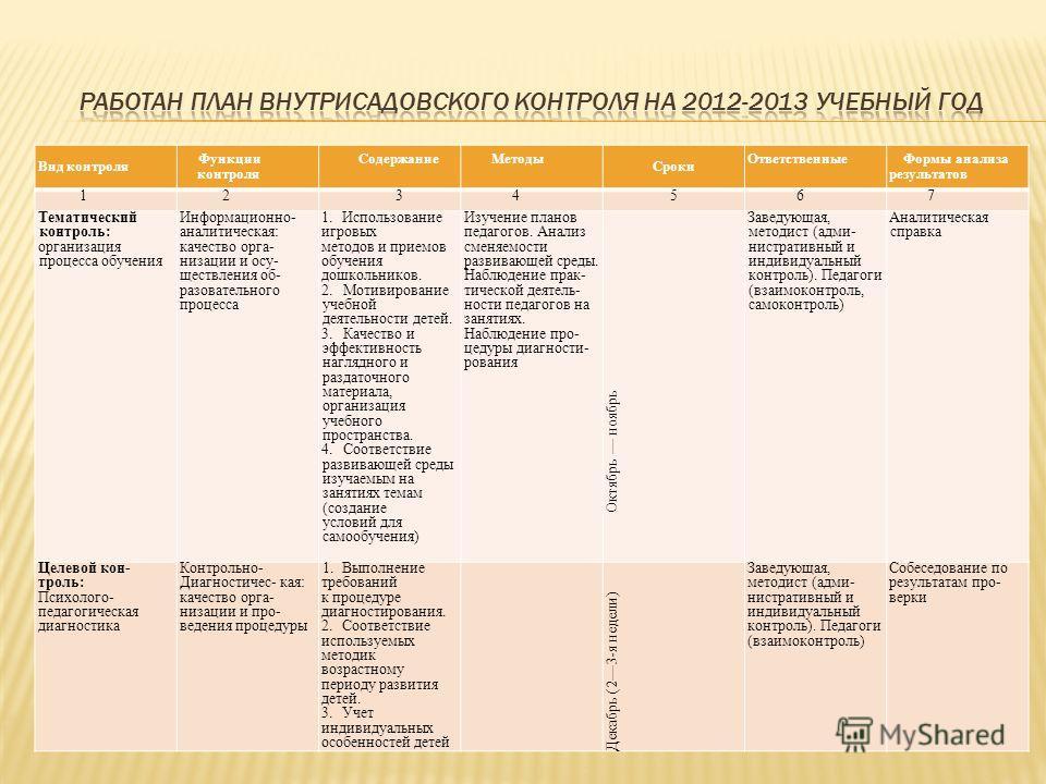 Числа месяцаОсобенности контроля 1-7-е8-15-е16-23-е24-31-е Соблюдение законодательства РФ в области образованияКроме соблюдения законодательства осуществлять контроль за изучением вновь изданных нормативных актов Просмотр непосредственно образователь