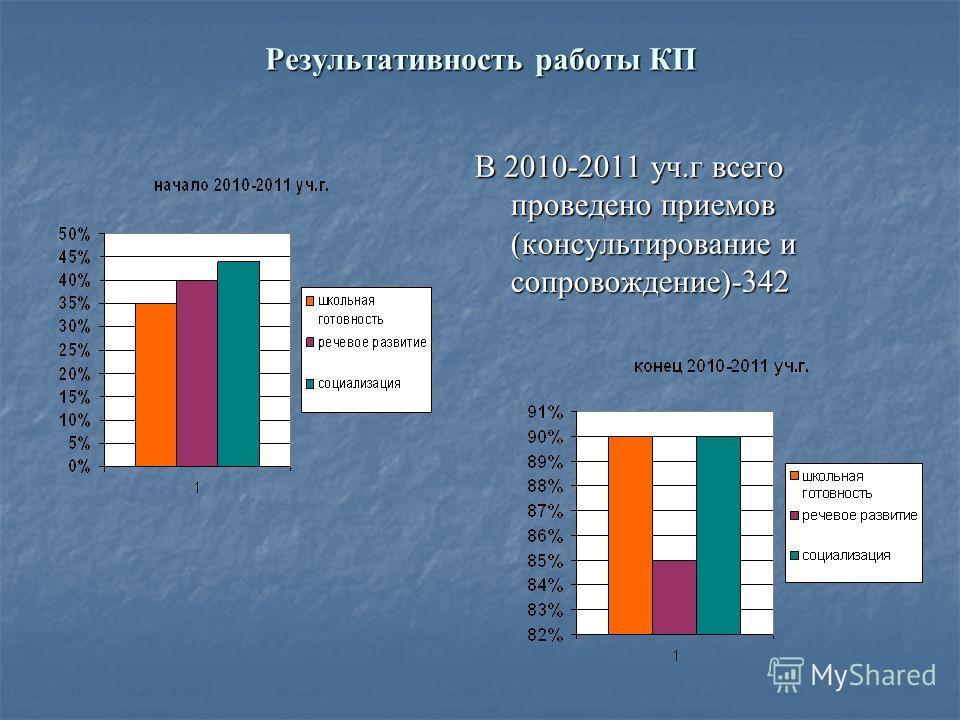 Результативность работы КП В 2010-2011 уч.г всего проведено приемов (консультирование и сопровождение)-342