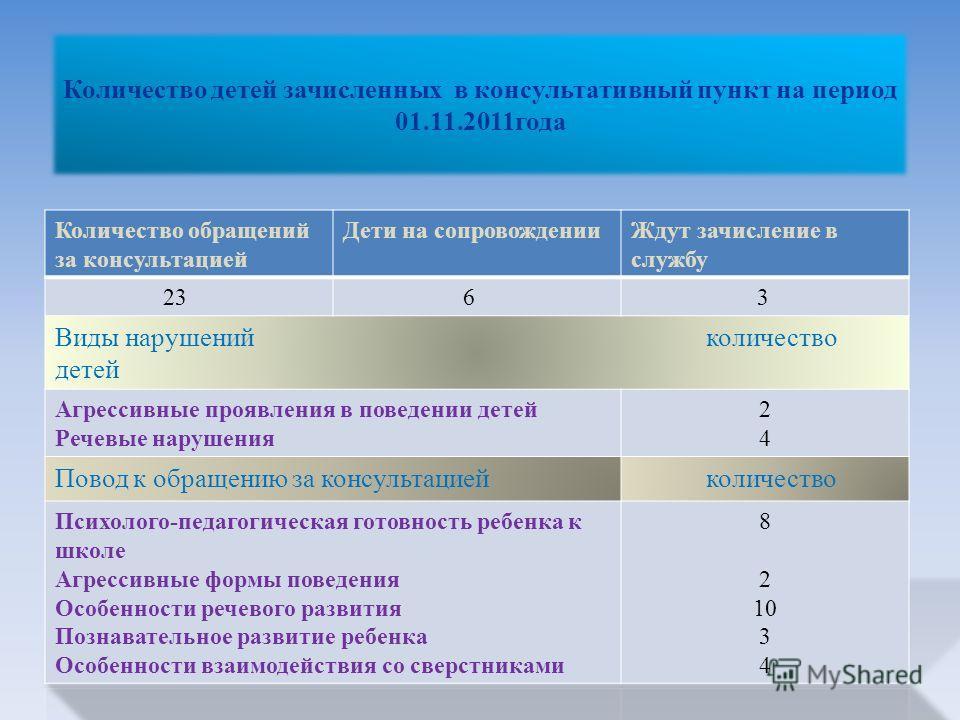 Количество детей зачисленных в консультативный пункт на период 01.11.2011года