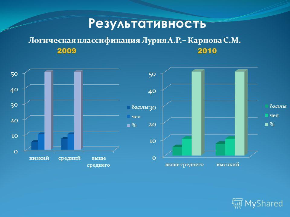 Результативность Логическая классификация Лурия А.Р.– Карпова С.М. 20092010