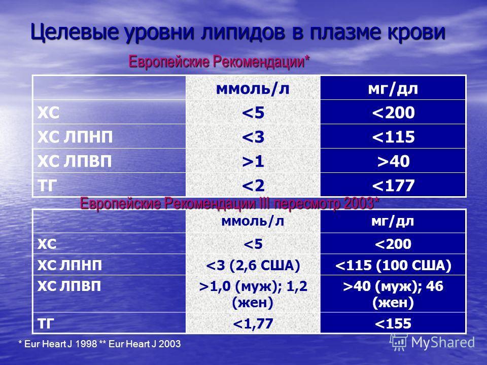Целевые уровни липидов в плазме крови ммоль/лмг/дл XC