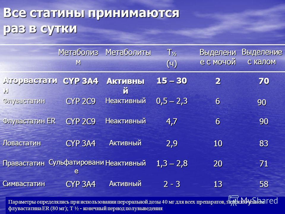 5813 2 - 3 Активный CYP 3A4 Симвастатин 7120 1,3 – 2,8 Неактивный Сульфатировани е Правастатин 8310 2,92,92,92,9Активный CYP 3A4 Ловастатин 906 4,74,74,74,7Неактивный CYP 2C9 Флувастатин ER 90 6 0,5 – 2,3 Неактивный CYP 2C9 Флувастатин 702 15 – 30 Ак