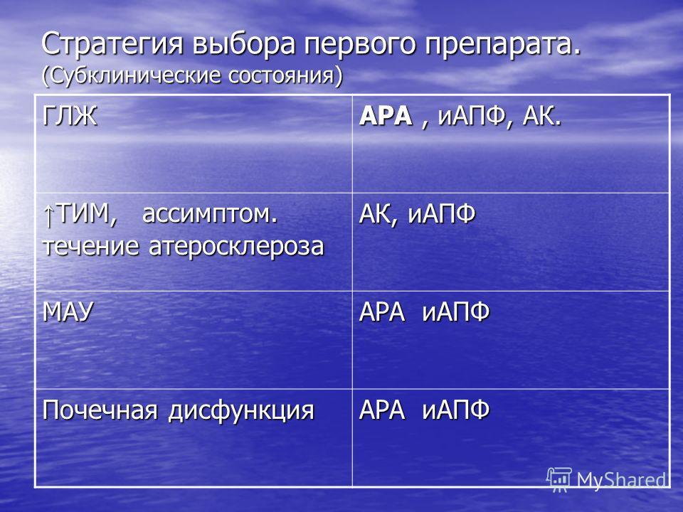 Стратегия выбора первого препарата. (Субклинические состояния) ГЛЖ АРА, иАПФ, АК. ТИМ, ассимптом. течение атеросклероза ТИМ, ассимптом. течение атеросклероза АК, иАПФ МАУ АРА иАПФ Почечная дисфункция АРА иАПФ