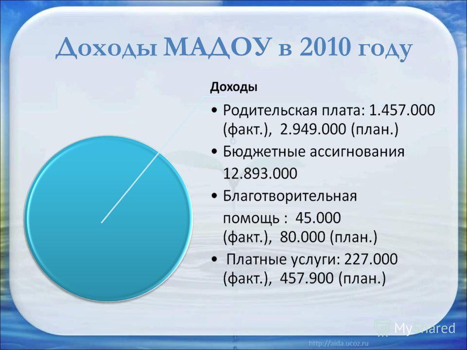 Доходы МАДОУ в 2010 году