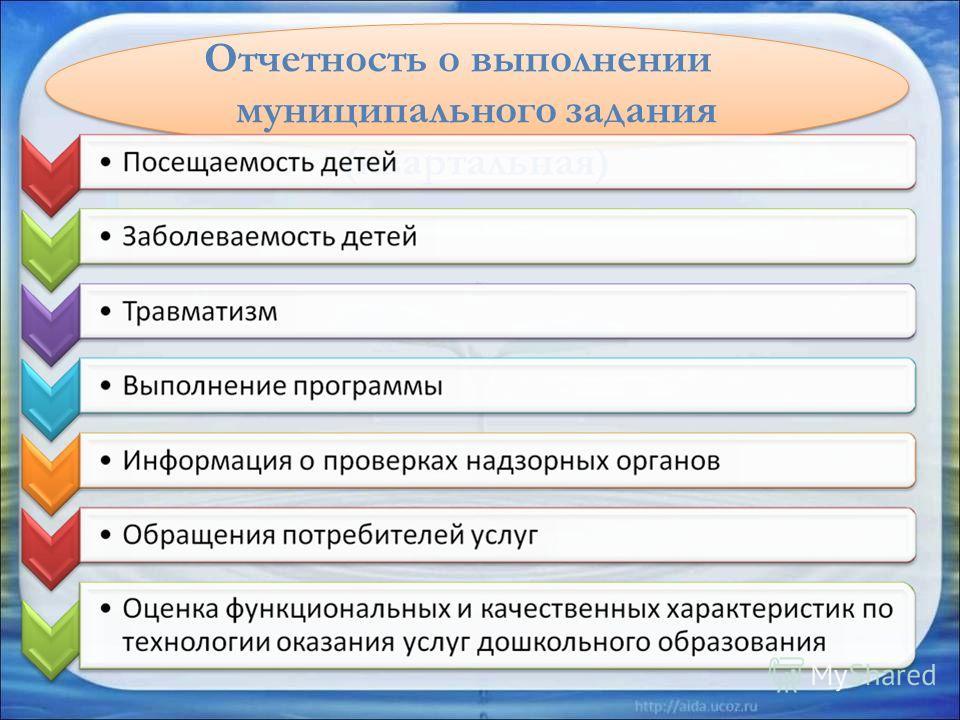 Отчетность о выполнении муниципального задания (квартальная)