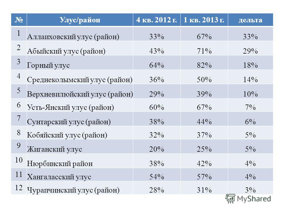 Улус/район4 кв. 2012 г.1 кв. 2013 г.дельта 1 Аллаиховский улус (район)33%67%33% 2 Абыйский улус (район)43%71%29% 3 Горный улус64%82%18% 4 Среднеколымский улус (район)36%50%14% 5 Верхневилюйский улус (район)29%39%10% 6 Усть-Янский улус (район)60%67%7%