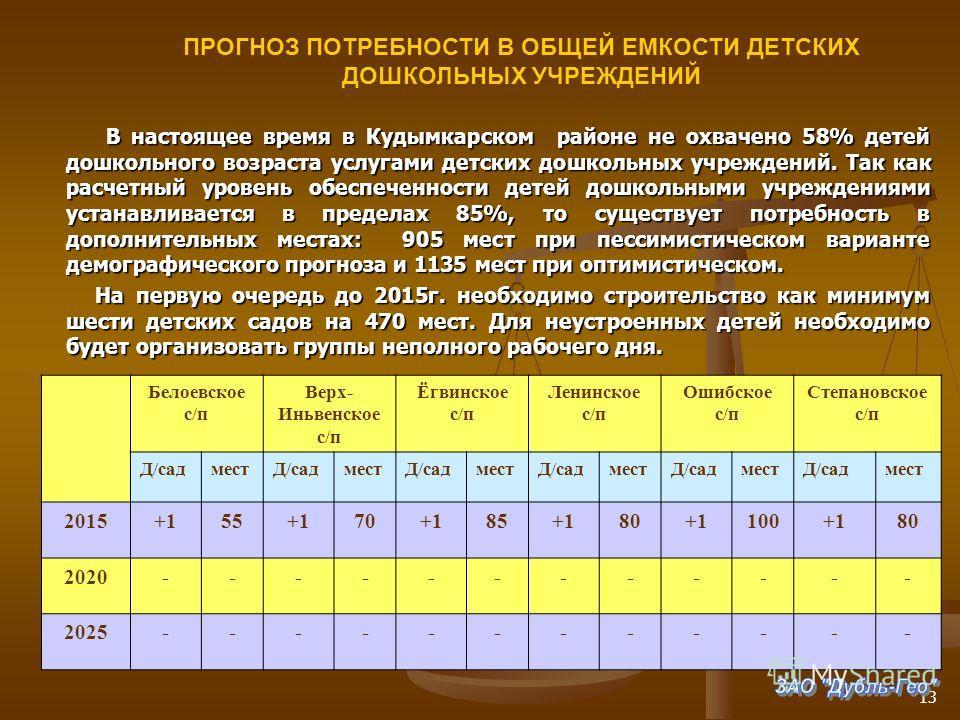 В настоящее время в Кудымкарском районе не охвачено 58% детей дошкольного возраста услугами детских дошкольных учреждений. Так как расчетный уровень обеспеченности детей дошкольными учреждениями устанавливается в пределах 85%, то существует потребнос