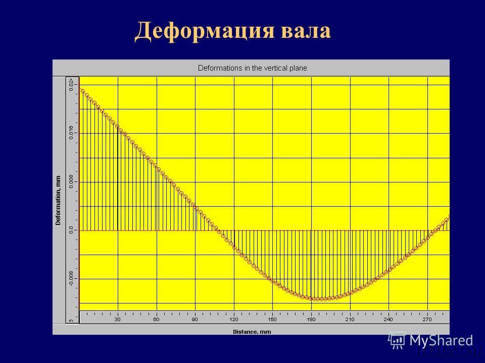 НТЦ АПМ Деформация вала