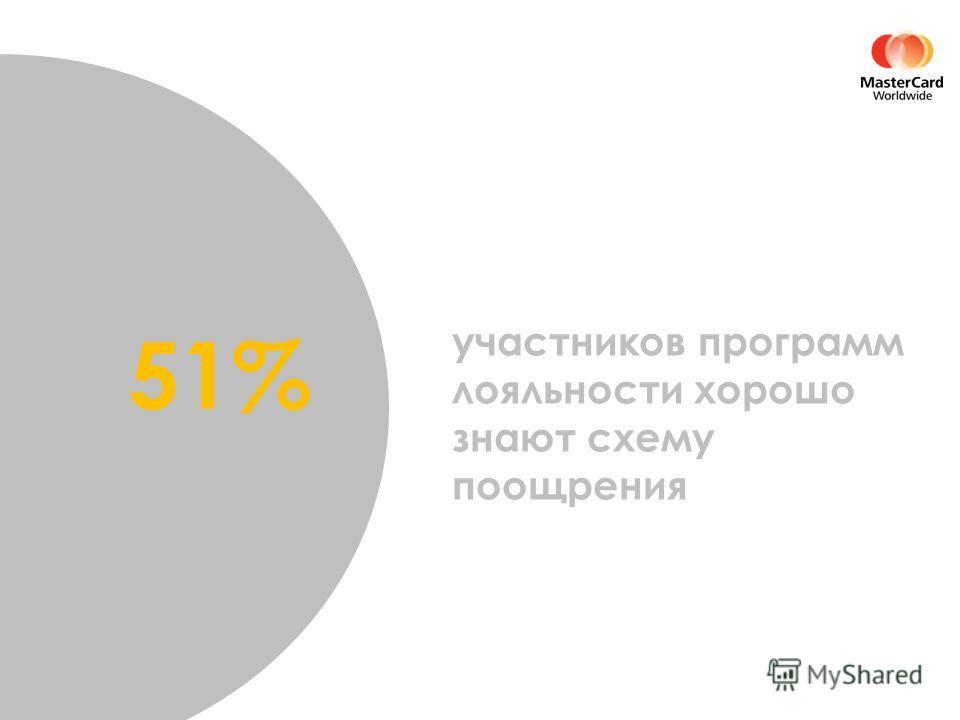 участников программ лояльности хорошо знают схему поощрения 51%