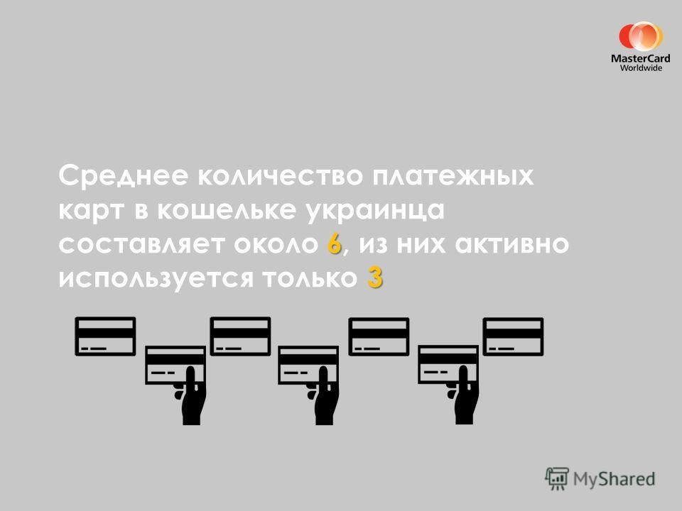 6 3 Среднее количество платежных карт в кошельке украинца составляет около 6, из них активно используется только 3
