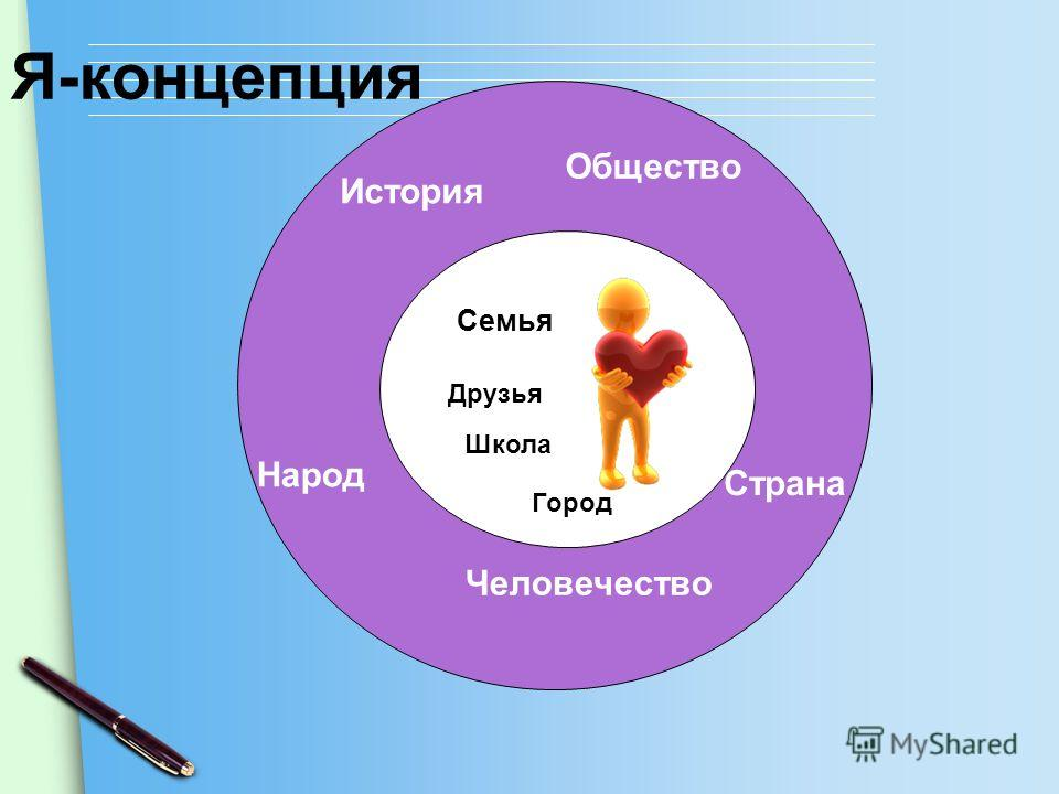 Семья Друзья Страна История Народ Общество Я-концепция Школа Город Человечество
