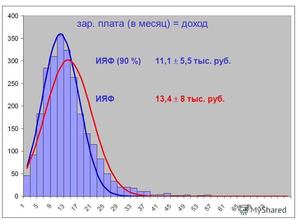 зар. плата (в месяц) = доход ИЯФ (90 %)11,1 5,5 тыс. руб. ИЯФ13,4 8 тыс. руб.