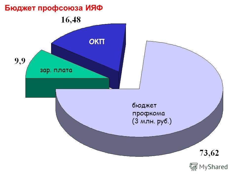 Бюджет профсоюза ИЯФ зар. плата ОКП бюджет профкома (3 млн. руб.)