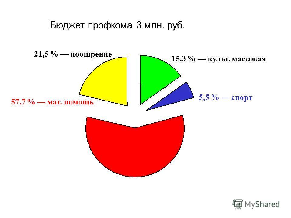 Бюджет профкома 3 млн. руб. 57,7 % мат. помощь 15,3 % культ. массовая 21,5 % поощрение 5,5 % спорт