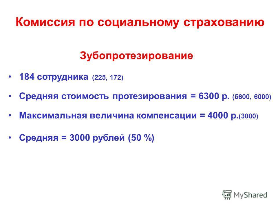 Зубопротезирование 184 сотрудника (225, 172) Средняя стоимость протезирования = 6300 р. (5600, 6000) Максимальная величина компенсации = 4000 р. (3000) Средняя = 3000 рублей (50 %) Комиссия по социальному страхованию