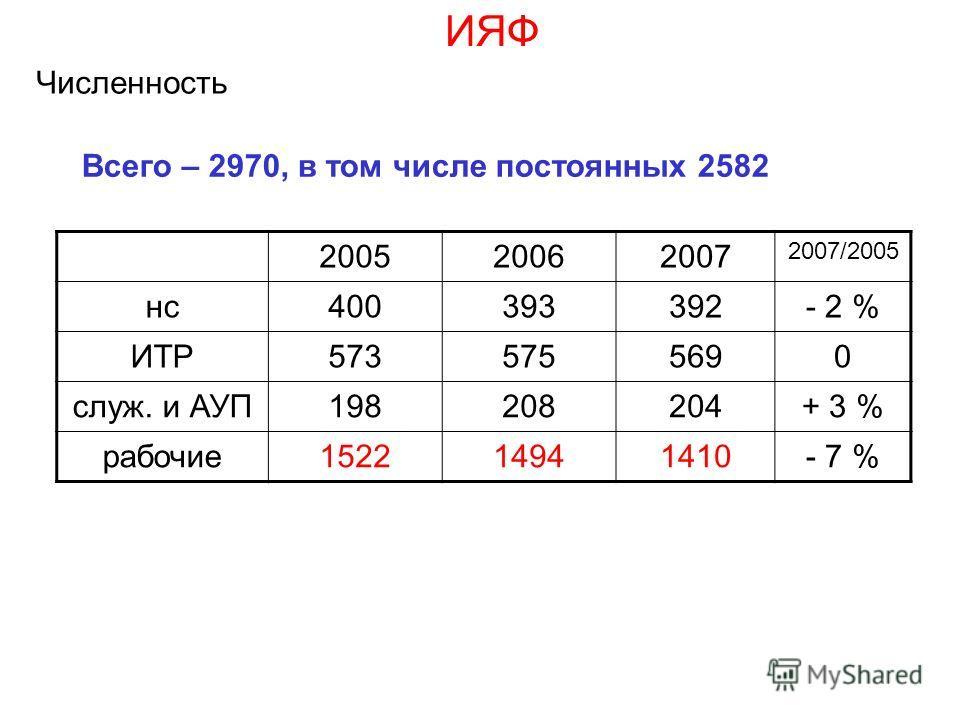 Всего – 2970, в том числе постоянных 2582 200520062007 2007/2005 нс 400393392- 2 % ИТР 5735755690 служ. и АУП 198208204+ 3 % рабочие 152214941410- 7 % ИЯФ Численность