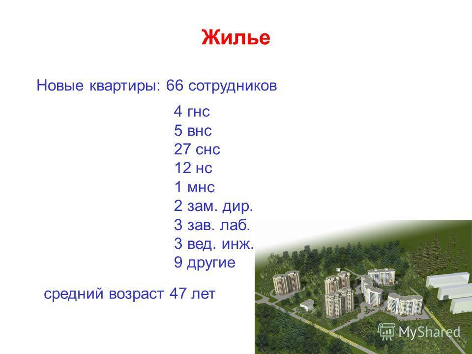 Жилье Новые квартиры: 66 сотрудников 4 гнс 5 внс 27 снс 12 нс 1 мнс 2 зам. дир. 3 зав. лаб. 3 вед. инж. 9 другие средний возраст 47 лет