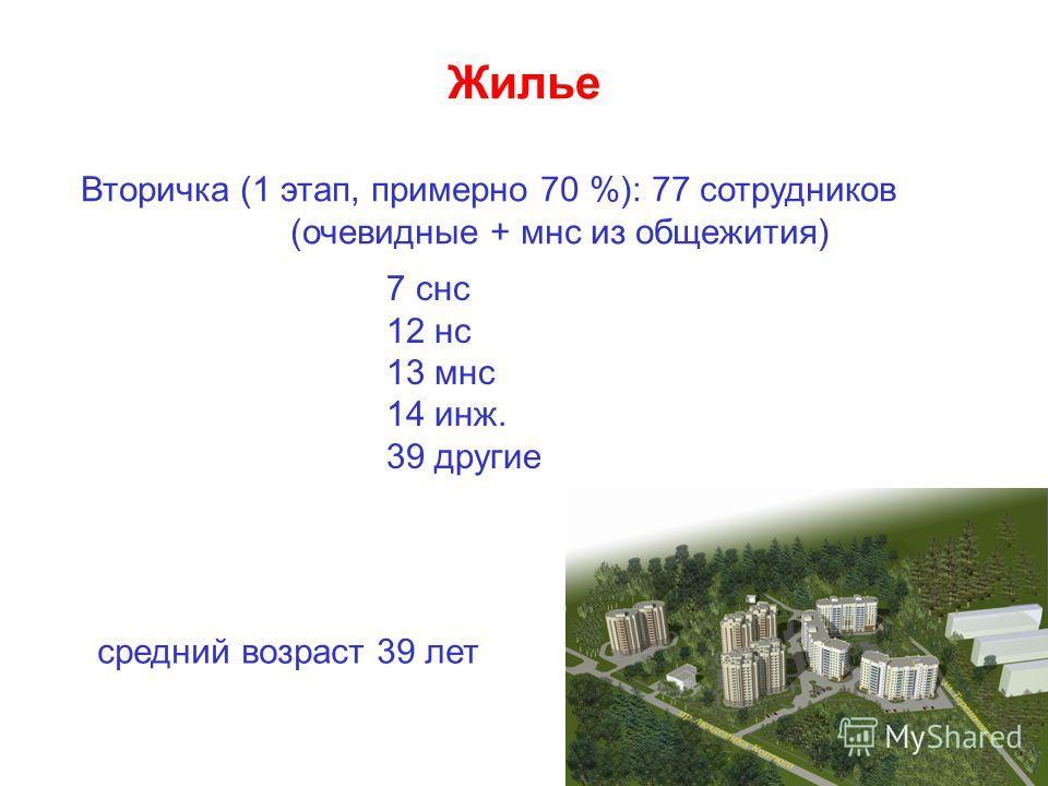 Жилье Вторичка (1 этап, примерно 70 %): 77 сотрудников (очевидные + мнс из общежития) 7 снс 12 нс 13 мнс 14 инж. 39 другие средний возраст 39 лет