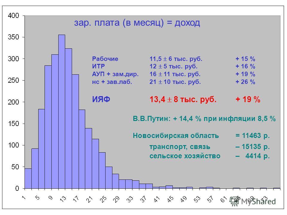 зар. плата (в месяц) = доход Рабочие 11,5 6 тыс. руб.+ 15 % ИТР12 5 тыс. руб.+ 16 % АУП + зам.дир.16 11 тыс. руб.+ 19 % нс + зав.лаб.21 10 тыс. руб.+ 26 % ИЯФ13,4 8 тыс. руб. + 19 % В.В.Путин: + 14,4 % при инфляции 8,5 % Новосибирская область = 11463