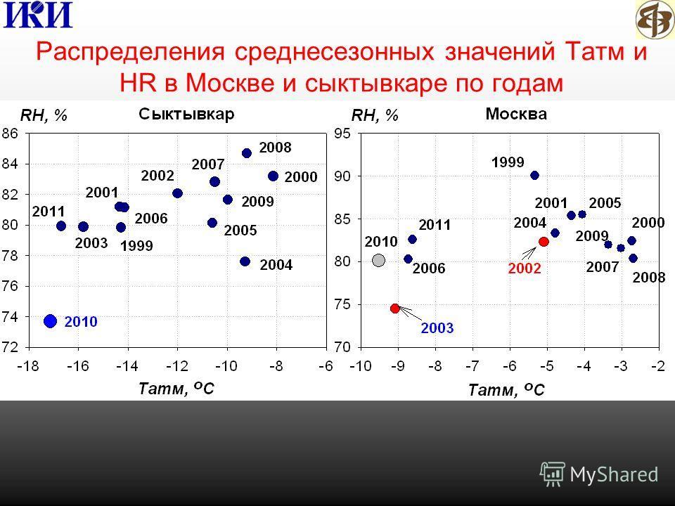 Распределения среднесезонных значений Татм и HR в Москве и сыктывкаре по годам