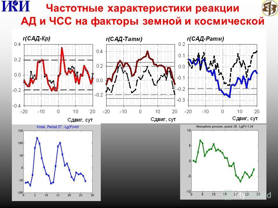 Частотные характеристики реакции АД и ЧСС на факторы земной и космической погоды