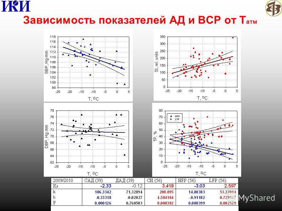 Зависимость показателей АД и ВСР от Т атм