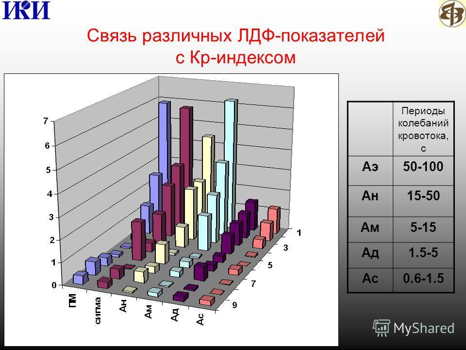 Связь различных ЛДФ-показателей с Кр-индексом Периоды колебаний кровотока, с Аэ50-100 Ан15-50 Ам5-15 Ад1.5-5 Ас0.6-1.5